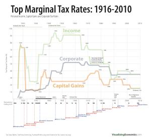 tax rates chart