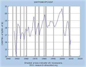 tax receipts as percent of gdp