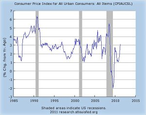 Rates of inflation