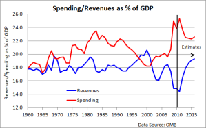deficit vs taxes by gdp