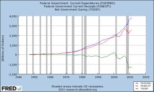 deficit vs taxes