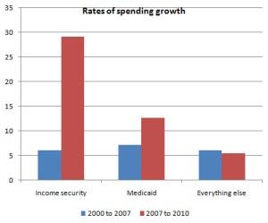 safety net spending